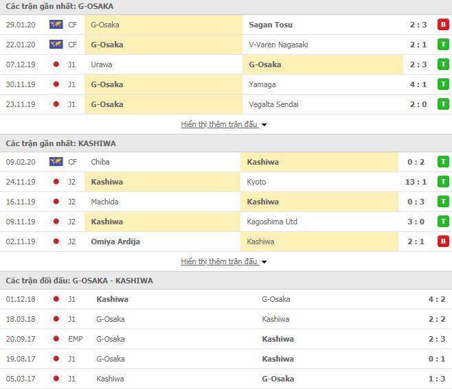 Soi kèo Gamba Osaka vs Kashiwa Reysol 13h00 ngày 16/02 (Cúp Liên đoàn Nhật Bản)
