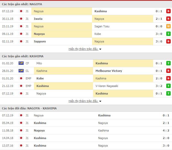 Soi kèo Nagoya Grampus vs Kashima Antlers 12h00 ngày 16/02 (Cúp Liên đoàn Nhật Bản)