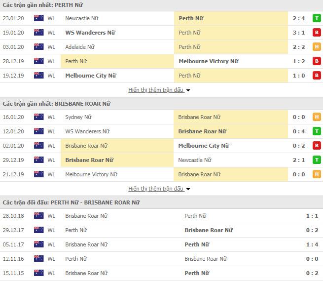 Nhận định bóng đá Nữ Perth Glory vs Nữ Brisbane Roar FC 11h30, 16/02 (VĐQG Nữ Úc)