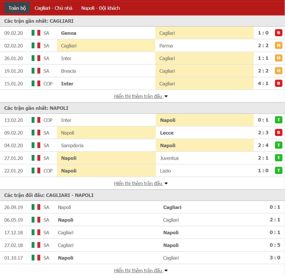 Soi kèo Cagliari vs Napoli 00h00, ngày 17/02 (VĐQG Italia)