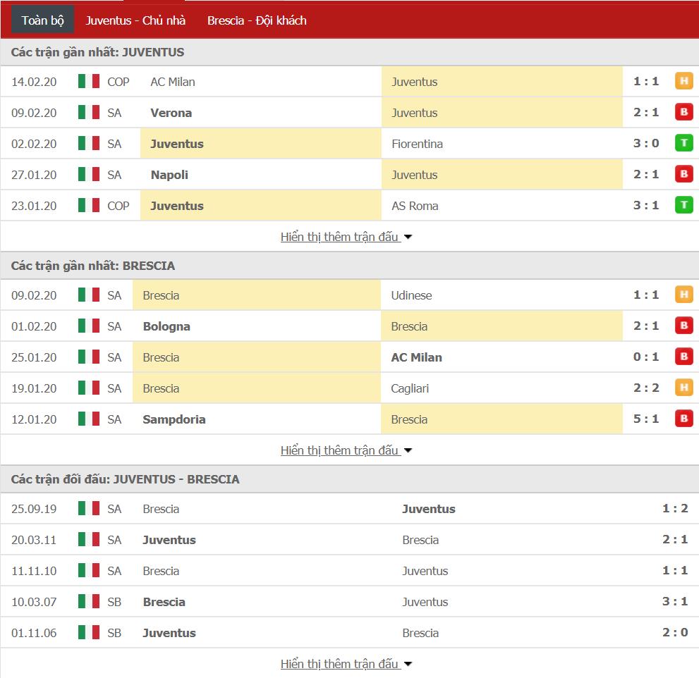 Soi kèo Juventus vs Brescia 21h00, ngày 16/02 (VĐQG Italia)