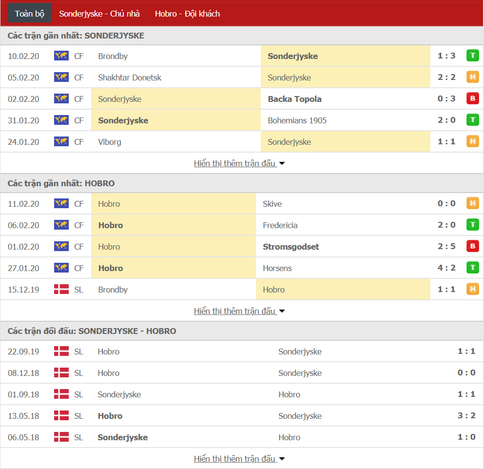 Nhận định Sonderjyske vs Hobro IK 18h00, ngày 16/02 (VĐQG Đan Mạch)