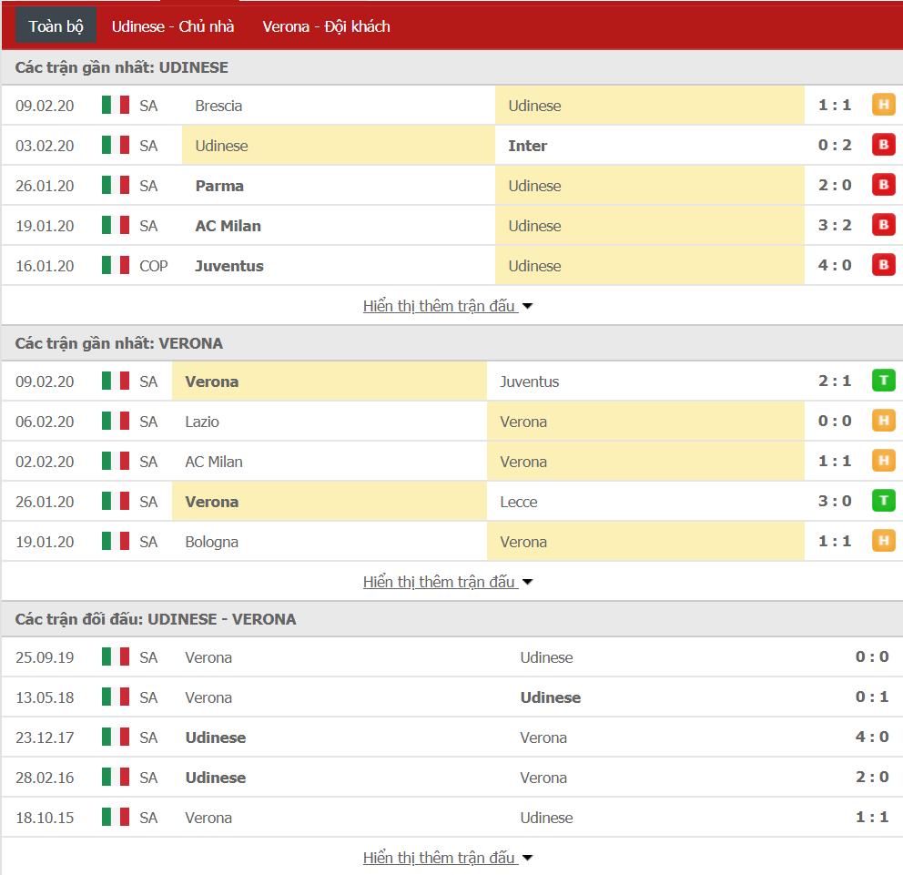 Nhận định Udinese vs Verona 18h30, ngày 16/02 (VĐQG Italia)