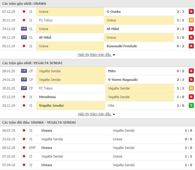 Soi kèo Urawa Red Diamonds vs Vegalta Sendai 12h00 ngày 16/02 (Cúp Liên đoàn Nhật Bản)