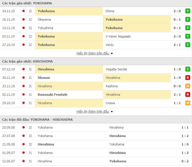 Soi kèo Yokohama FC vs Hiroshima Sanfrecce 12h00 ngày 16/02 (Cúp Liên đoàn Nhật Bản)