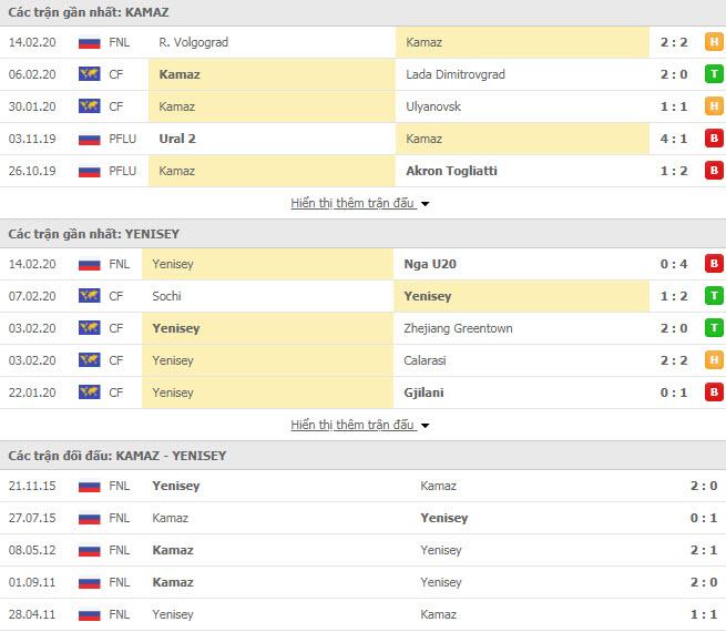 Nhận định bóng đá KamAZ vs Yenisey Krasnoyarsk 17h45, 17/02 (Cúp FNL Cup Nga)