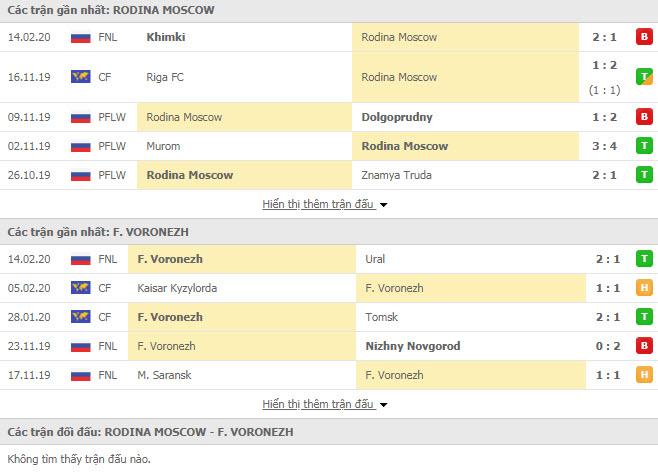 Nhận định bóng đá Rodina Moscow vs Fakel Voronezh 23h15, 17/02 (Cúp FNL Cup Nga)