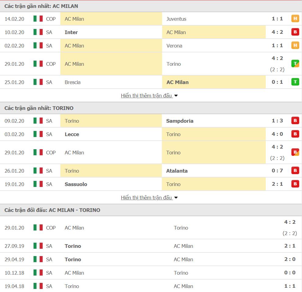 Soi kèo AC Milan vs Torino 02h45, ngày 18/02 (VĐQG Italia)
