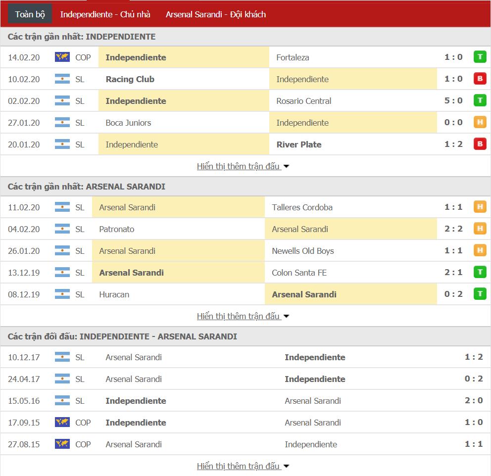 Soi kèo CA Independiente vs Arsenal de Sarandi 07h10, ngày 18/02 (VĐQG Argentina)