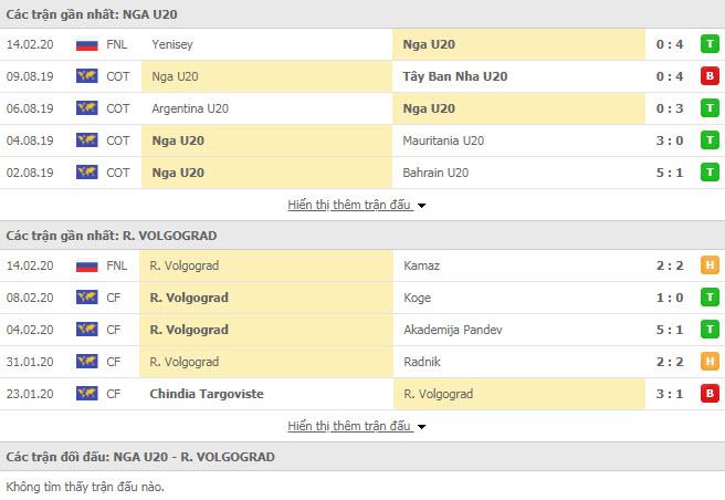 Nhận định bóng đá U20 Nga vs Rotor Volgograd 15h00, 17/02 (Cúp FNL Cup Nga)