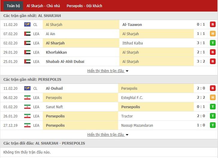 Nhận định Al Sharjah vs Persepolis 22h35, 18/02 (Vòng bảng Cúp C1 châu Á)