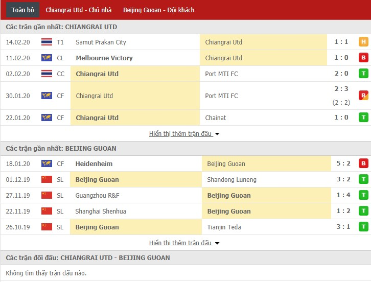 Nhận định Chiangrai United vs Beijing Guoan 19h00, 18/02 (Vòng bảng Cúp C1 châu Á)
