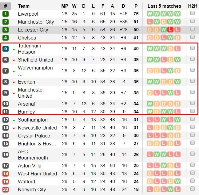 Man City bị cấm dự Cúp C1, MU chỉ cần vào Top 5 Ngoại hạng Anh