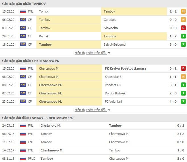 Nhận định bóng đá FC Tambov vs Chertanovo Moscow 15h00, 18/02 (Cúp FNL Nga)