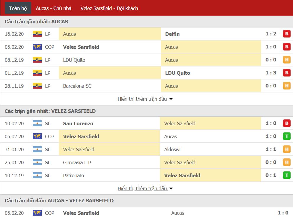 Nhận định Sociedad Deportiva Aucas vs Velez Sarsfield 07h30, ngày 19/02 (Copa Sudamericana)