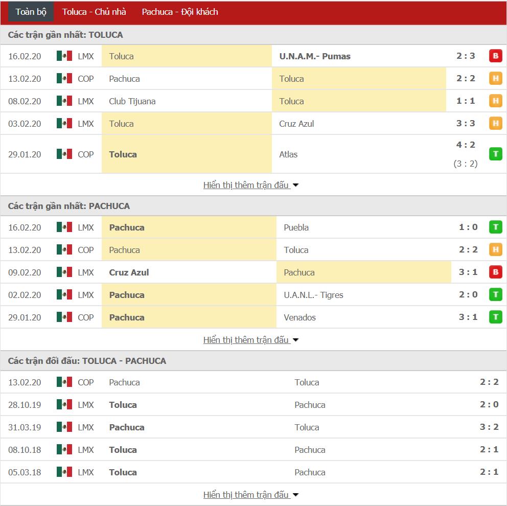 Nhận định Deportivo Toluca vs Pachuca 10h00, ngày 19/02 (Copa Mexico)