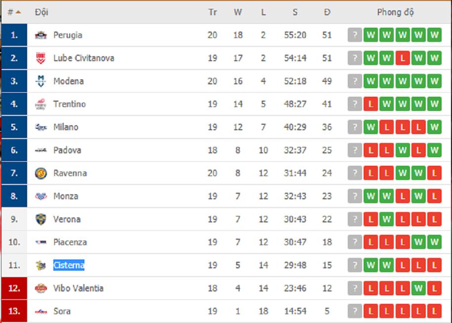 Thắng áp đảo Padova, Cisterna leo lên vị trí 11 trên bảng xếp hạng Serie A1 Italia