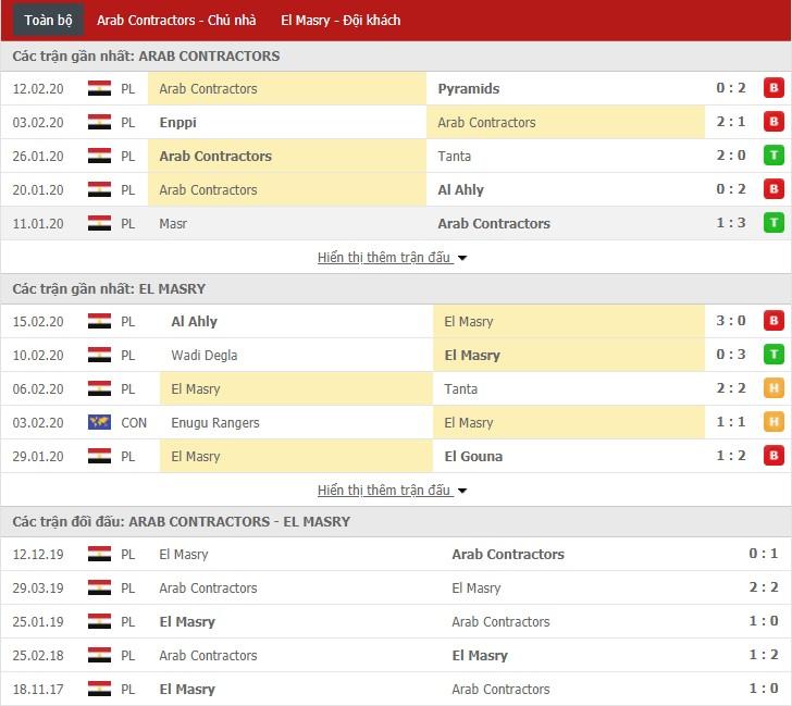 Nhận định Arab Contractors vs Al Masry 22h00, 19/02 (Cúp QG Ai Cập)