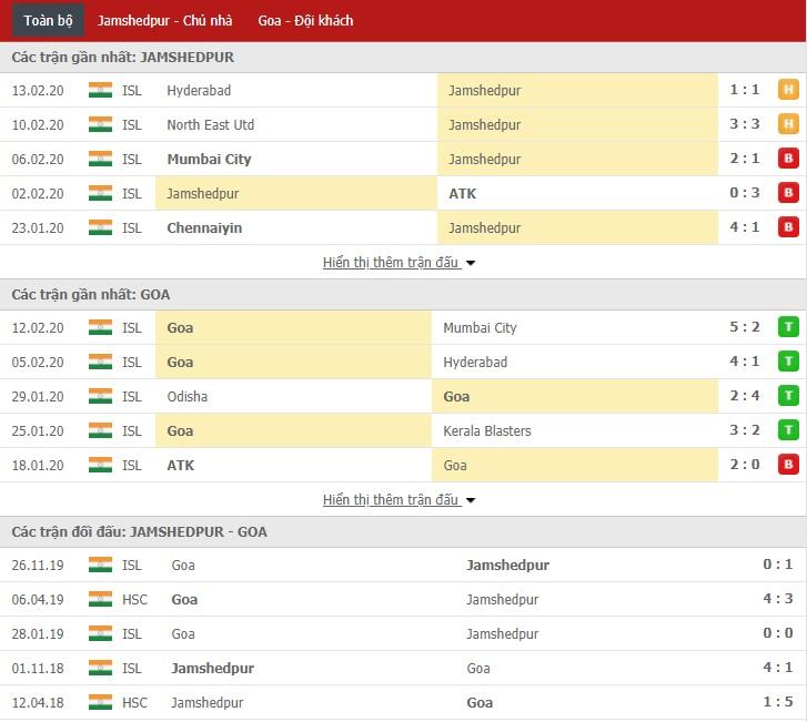 Nhận định Jamshedpur FC vs FC Goa 21h00, 19/02 (VĐQG Ấn Độ)