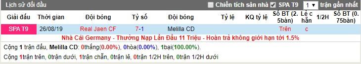 Nhận định Melilla CD vs Real Jaen 23h00, 19/02 (Giải bóng đá khu vực Andalucia)