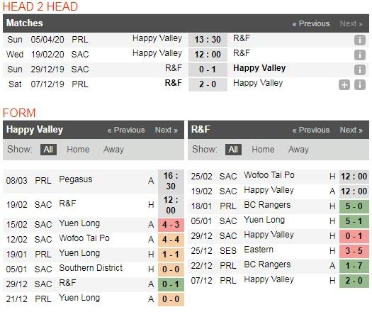 Nhận định bóng đá Happy Valley vs Hong Kong R&F 12h00, 19/02 (Cúp Sapling Hong Kong)