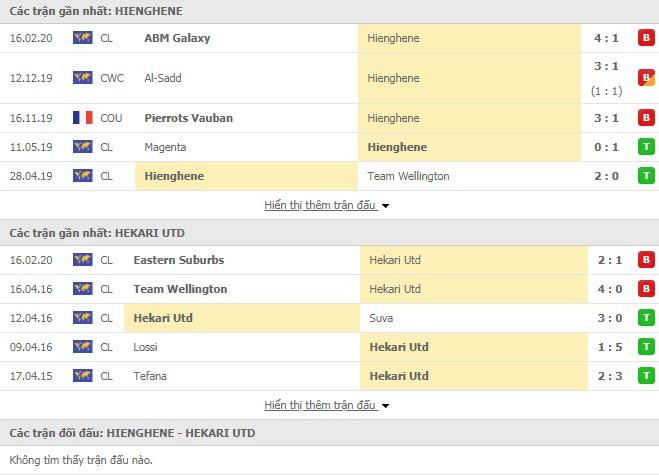 Nhận định bóng đá Hienghene Sport vs PRK Hekari United 12h00, 19/02 (Cúp C1 châu Đại Dương)