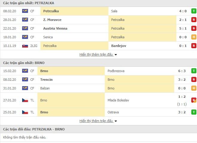 Nhận định bóng đá Petrzalka vs Brno 17h00, 19/02 (Giao hữu)