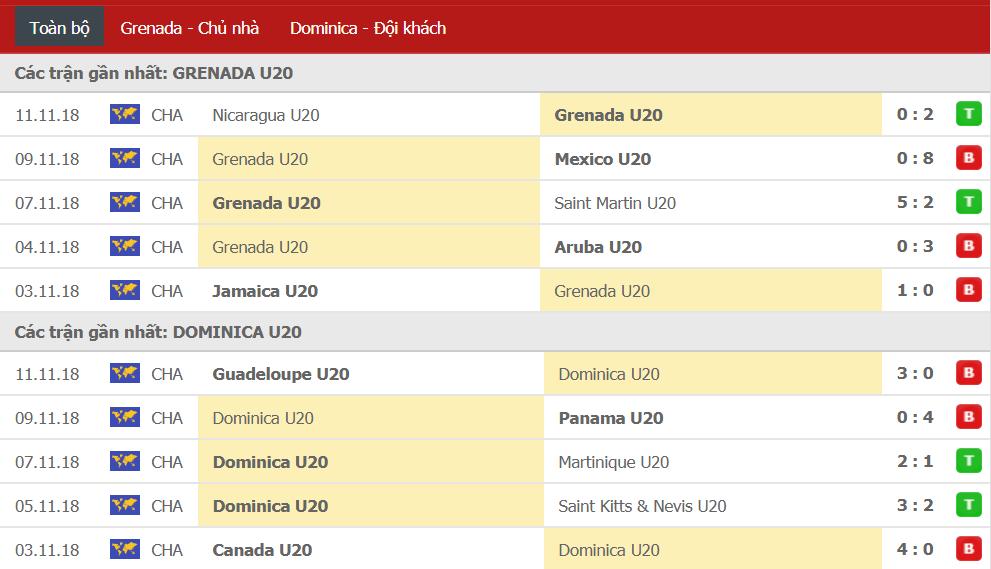 Nhận định U20 Grenada vs U20 Dominica 01h00, ngày 20/02 (U20 Concacaf championship)