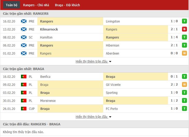 Soi kèo Rangers FC vs Sporting Braga 03h00, 21/02 (Europa League)