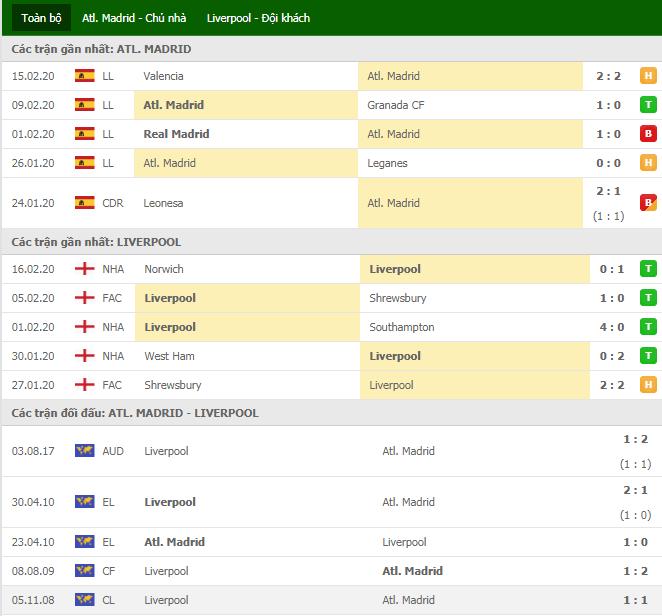 Nhận định, soi kèo Atletico Madrid vs Liverpool, 3h ngày 19/02