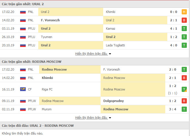 Nhận định bóng đá FC Ural Yekaterinburg vs Rodina Moscow 23h15, 20/02 (Cúp FNL Nga)