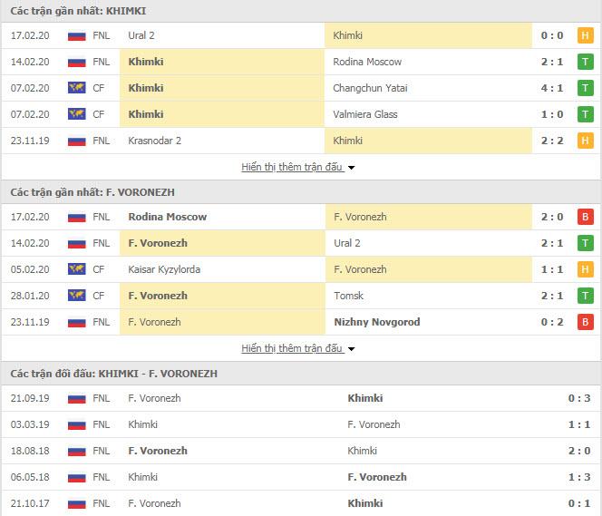 Nhận định bóng đá FK Khimki vs Fakel Voronezh 20h30, 20/02 (Cúp FNL Nga)