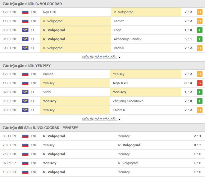 Nhận định bóng đá Rotor Volgograd vs Yenisey Krasnoyarsk 15h00, 20/02 (Cúp FNL Nga)
