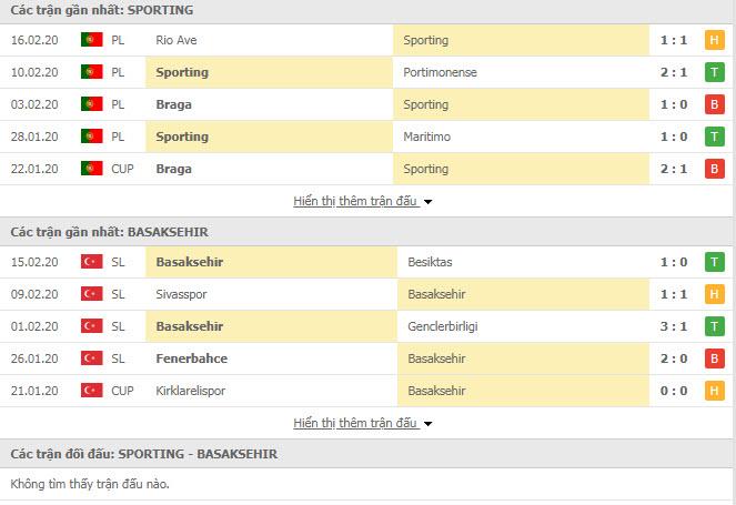 Nhận định bóng đá Sporting Lisbon vs Istanbul Basaksehir 00h55, 21/02 (Cúp C2 châu Âu)