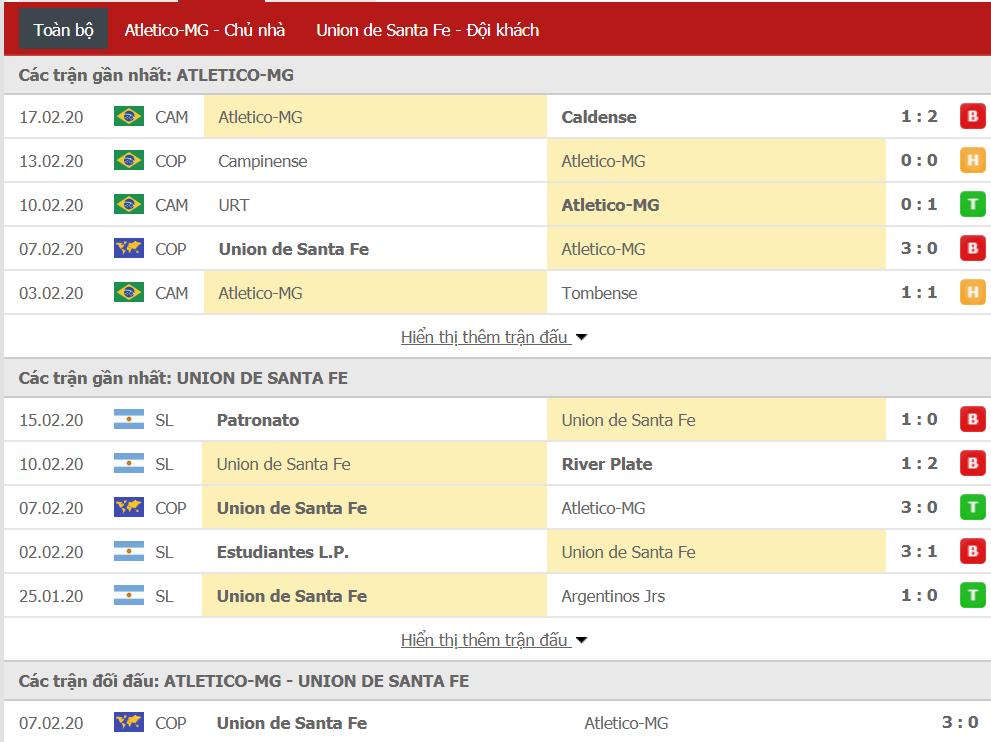 Nhận định Atletico Mineiro vs Union Santa Fe 07h30, ngày 21/02 (Copa Sudamericana)