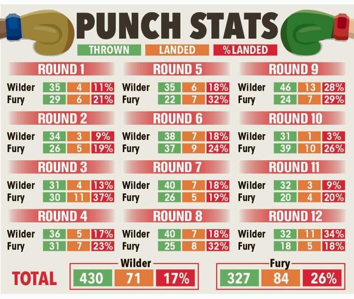 Những thông số đáng chú ý trong trận Tyson Fury vs Deontay Wilder 1