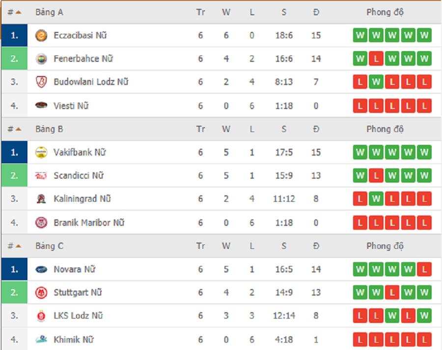 Kết quả CEV Champions League Volley 2020 ngày 19/2
