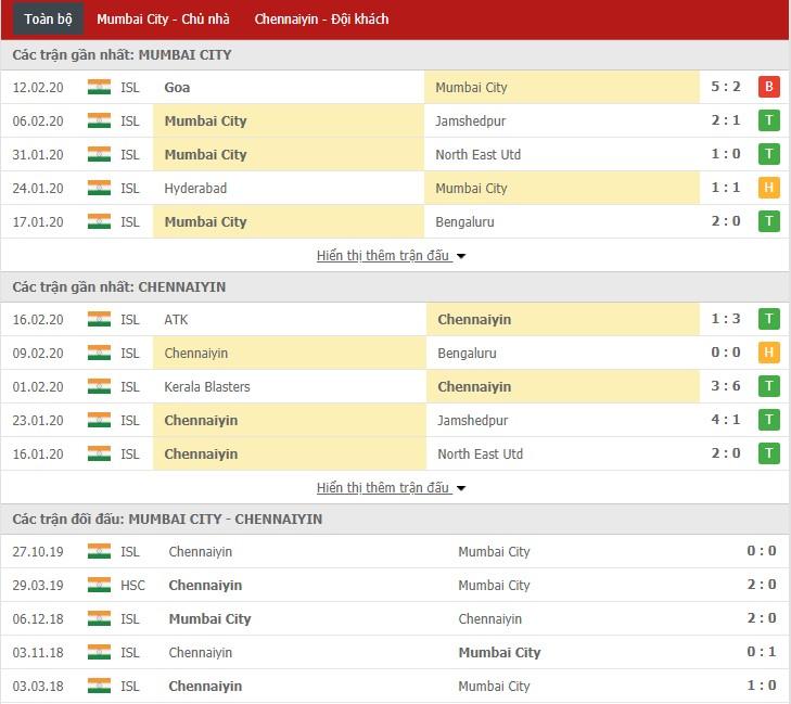Nhận định Mumbai City vs Chennaiyin FC 21h00, 21/02 (VĐQG Ấn Độ)