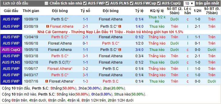 Nhận định Perth SC vs Floreat Athena 17h30, 21/02 (Ngoại hạng Tây Úc)