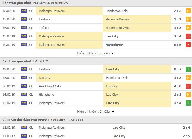 Nhận định bóng đá Malampa Revivors vs Lae City 11h00, 21/02 (Cúp C1 châu Đại Dương)