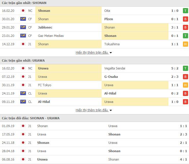 Nhận định bóng đá Shonan Bellmare vs Urawa Red Diamonds 17h00, 21/02 (VĐQG Nhật Bản)