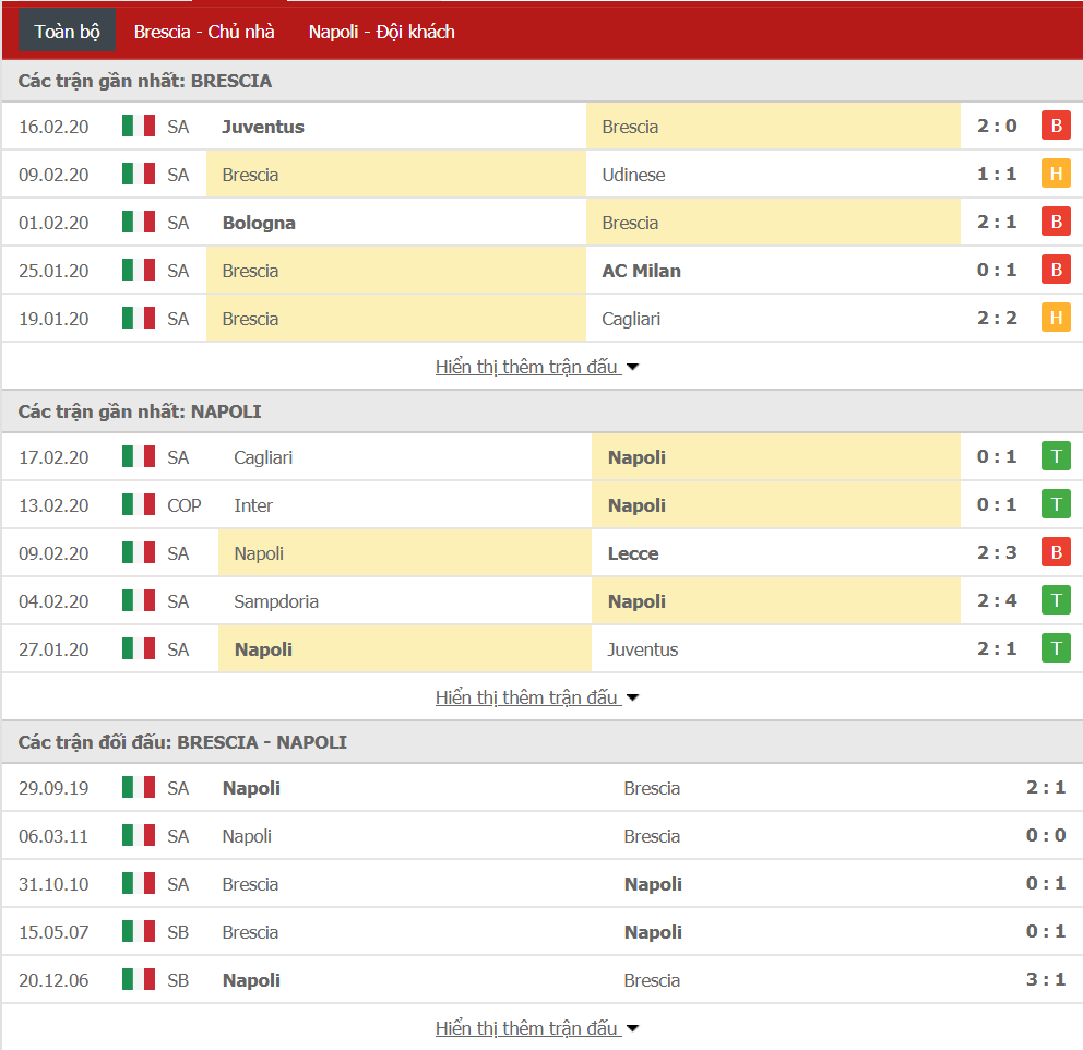 Soi kèo Brescia vs Napoli 02h45, ngày 22/02 (VĐQG Italia)