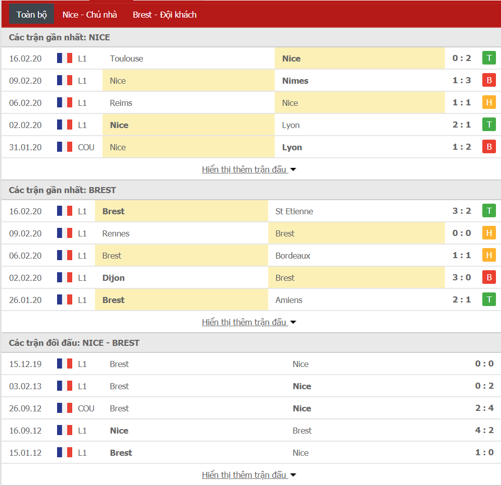 Soi kèo Nice vs Stade Brest 01h00, ngày 22/02 (VĐQG Pháp)