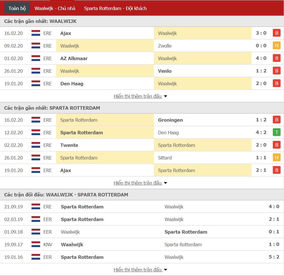Nhận định RKC Waalwijk vs Sparta Rotterdam 02h00, ngày 22/02 (VĐQG Hà Lan)