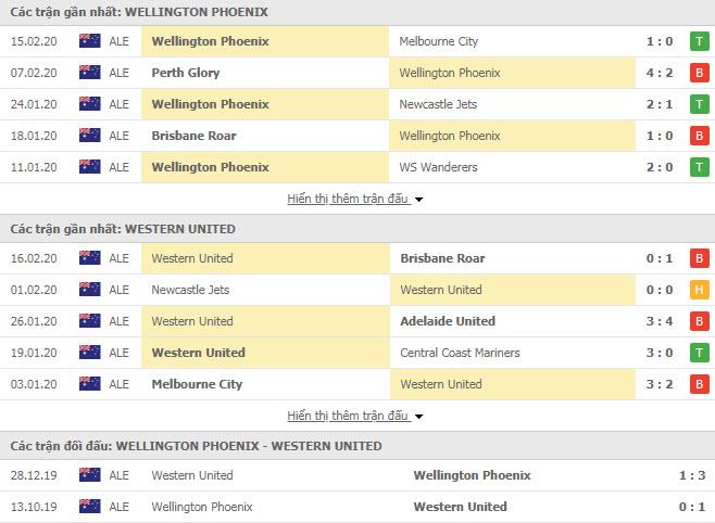 Nhận định bóng đá Wellington Phoenix FC vs Western United 13h15, 21/02 (VĐQG Úc)