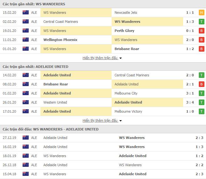 Nhận định bóng đá Western Sydney Wanderers vs Adelaide United 15h30, 21/02 (VĐQG Úc)