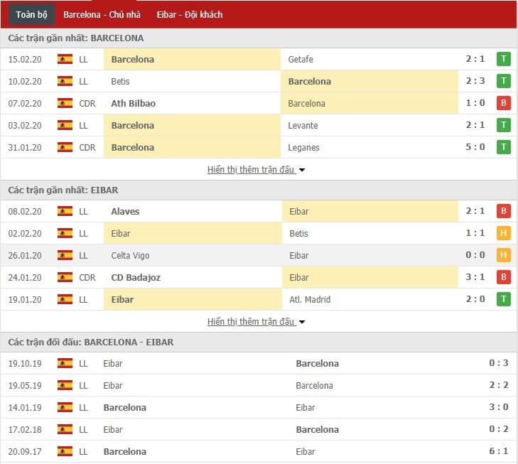Soi kèo Barcelona vs Eibar 22h00, 22/02 (La Liga)