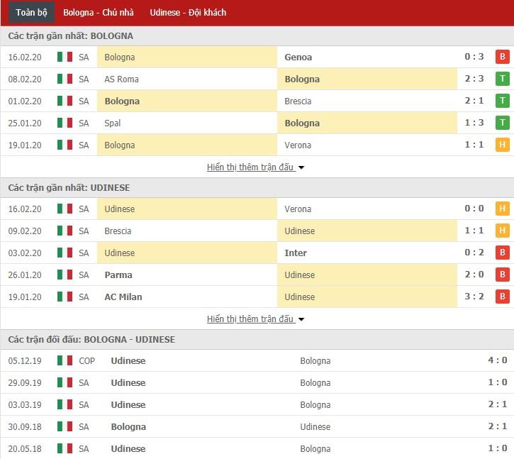Soi kèo Bologna vs Udinese 21h00, 22/02 (Serie A)