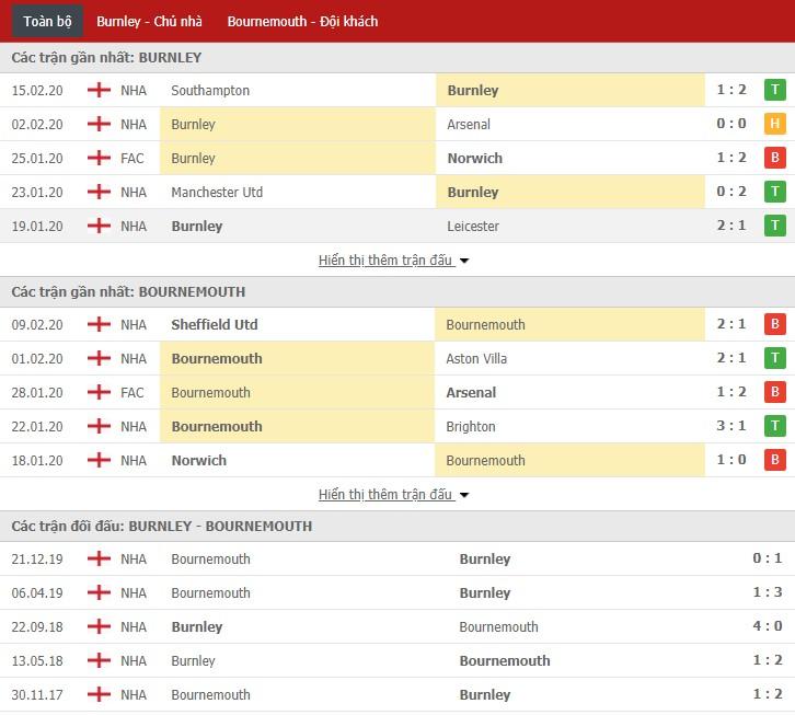 Soi kèo Burnley vs Bournemouth 22h00, 22/02 (Ngoại hạng Anh)