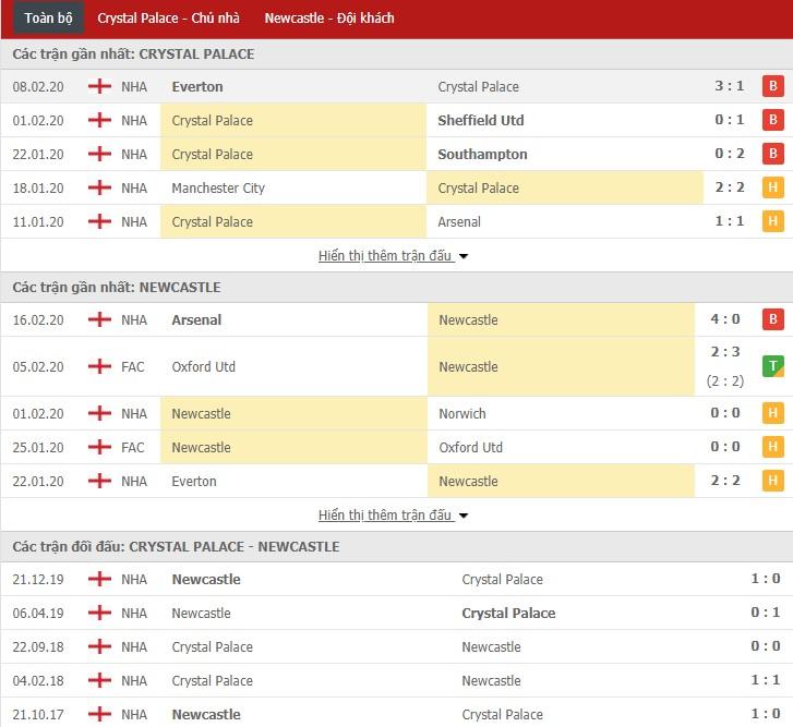 Soi kèo Crystal Palace vs Newcastle 22h00, 22/02 (Ngoại hạng Anh)